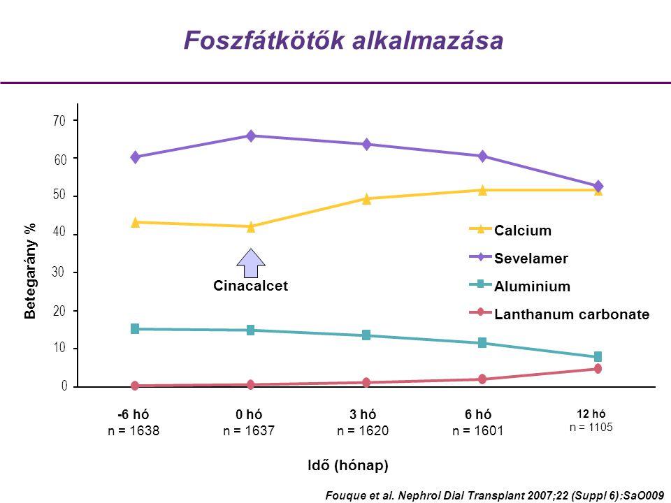 Foszfátkötők alkalmazása Betegarány % -6 hó n = 1638 0 hó n = 1637 3 hó n = 1620 6 hó n = 1601 12 hó n = 1105 Idő (hónap) 0 10 20 30 40 60 50 Cinacalcet 70 Calcium Sevelamer Aluminium Lanthanum carbonate Fouque et al.
