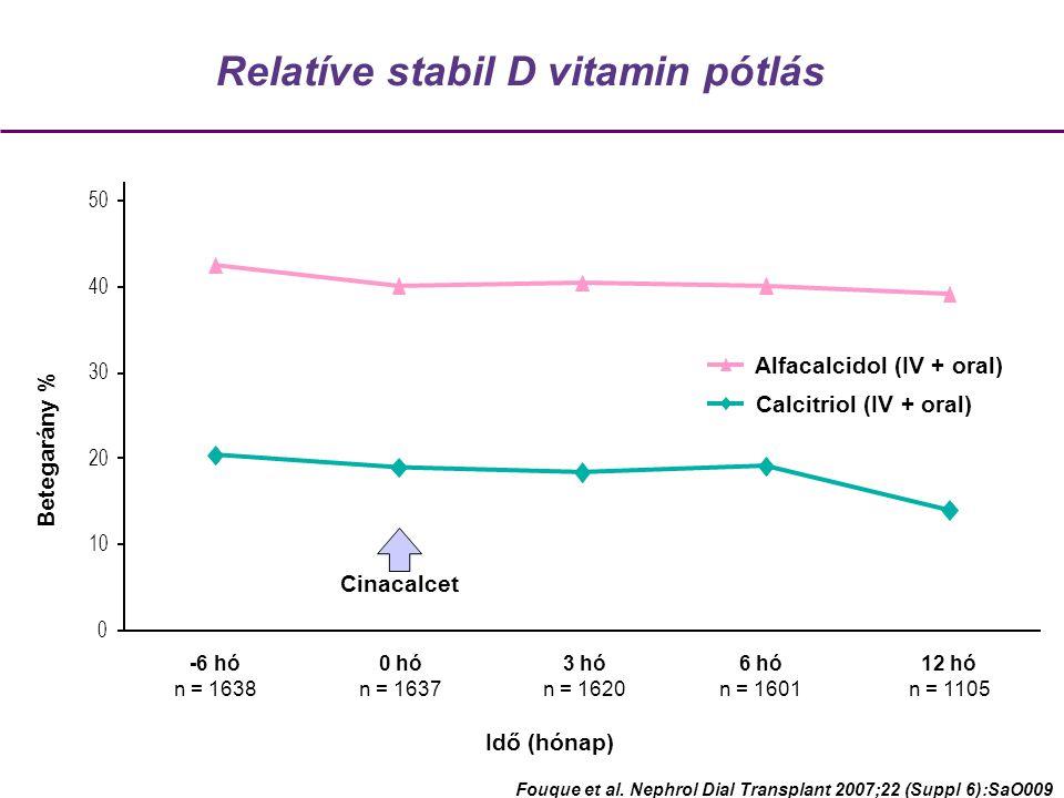Relatíve stabil D vitamin pótlás Betegarány % -6 hó n = 1638 0 hó n = 1637 3 hó n = 1620 6 hó n = 1601 12 hó n = 1105 Idő (hónap) Fouque et al.