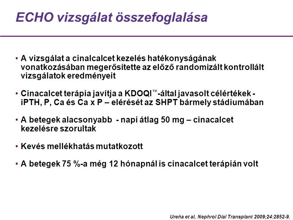 ECHO vizsgálat összefoglalása A vizsgálat a cinalcalcet kezelés hatékonyságának vonatkozásában megerősítette az előző randomizált kontrollált vizsgálatok eredményeit Cinacalcet terápia javítja a KDOQI ™ -által javasolt célértékek - iPTH, P, Ca és Ca x P – elérését az SHPT bármely stádiumában A betegek alacsonyabb - napi átlag 50 mg – cinacalcet kezelésre szorultak Kevés mellékhatás mutatkozott A betegek 75 %-a még 12 hónapnál is cinacalcet terápián volt Ureña et al, Nephrol Dial Transplant 2009;24:2852-9.
