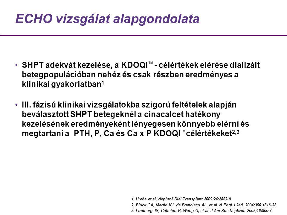 ECHO klinikai vizsgálat Retrospektív adatgyűjtés 6 hónappal a vizsgálat előtt és 12 hónapig a cinacalcet adását követően - 6 hó *Tradícionális kezelés (retrospektív) Cinacalcet periódus (retrospektív és prospektív) Cinacalcet 0 hó 12 hó6 hó *D vitamin és/vagy foszfátkötő adása Ureña et al, Nephrol Dial Transplant 2009;24:2852-9.