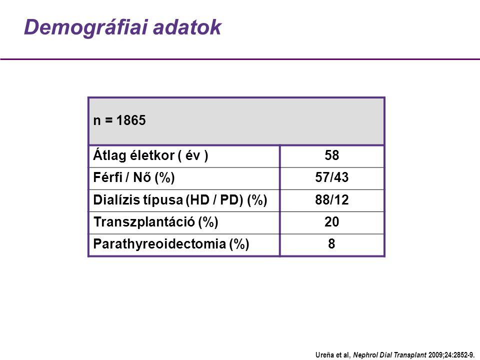 Demográfiai adatok n = 1865 Átlag életkor ( év )58 Férfi / Nő (%)57/43 Dialízis típusa (HD / PD) (%)88/12 Transzplantáció (%)20 Parathyreoidectomia (%)8 Ureña et al, Nephrol Dial Transplant 2009;24:2852-9.