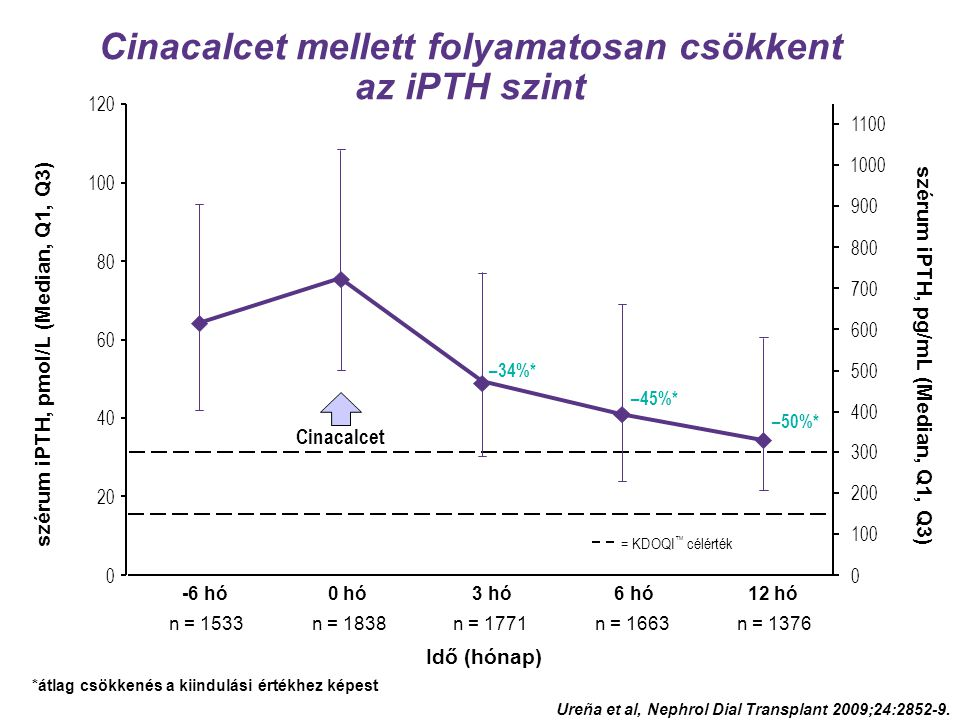 Cinacalcet mellett folyamatosan csökkent az iPTH szint Cinacalcet *átlag csökkenés a kiindulási értékhez képest = KDOQI ™ célérték Idő (hónap) –34%* –45%* –50%* szérum iPTH, pmol/L (Median, Q1, Q3) 0 20 40 60 80 100 120 szérum iPTH, pg/mL (Median, Q1, Q3) 0 100 200 300 400 500 600 700 800 900 1000 1100 -6 hó n = 1533 0 hó n = 1838 3 hó n = 1771 6 hó n = 1663 12 hó n = 1376 Ureña et al, Nephrol Dial Transplant 2009;24:2852-9.