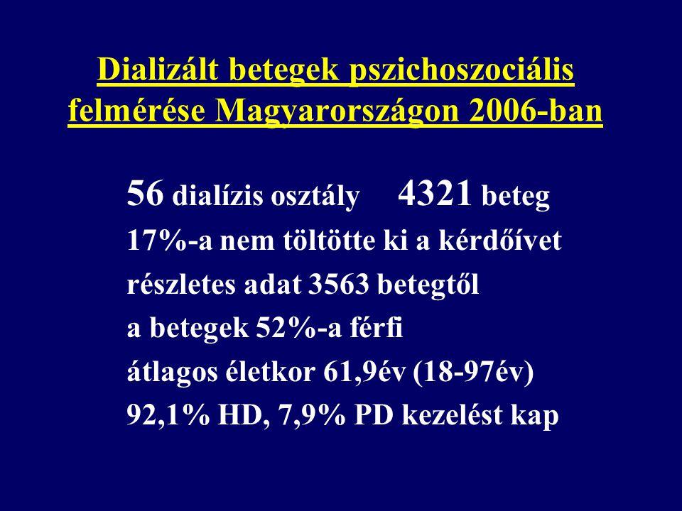 Dializált betegek pszichoszociális felmérése Magyarországon 2006-ban 56 dialízis osztály 4321 beteg 17%-a nem töltötte ki a kérdőívet részletes adat 3
