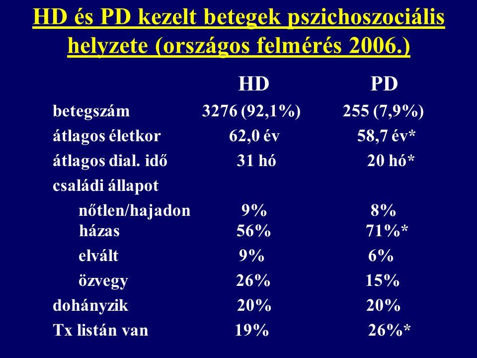 HD és PD kezelt betegek pszichoszociális helyzete (országos felmérés 2006.) HD PD iskolai végzettség alapszintű 45% 26%* szakmunkás 24% 27% érettségi 20% 30%* diplomás 11% 17%* dolgozik 5,4% 11,0%* anyagi gondok 21% 12%*