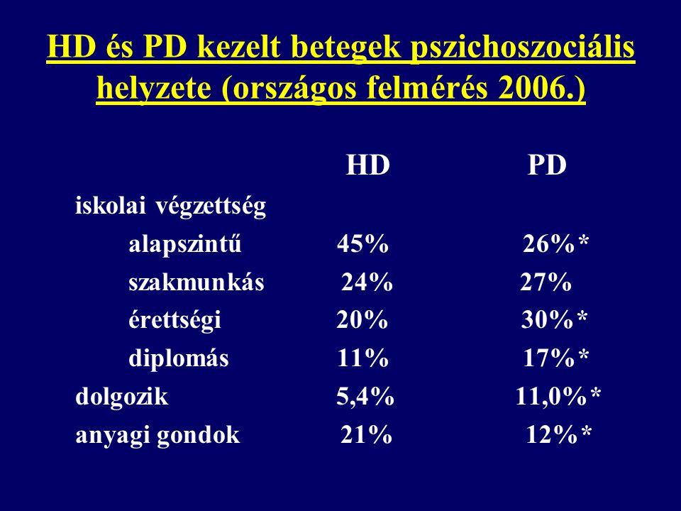 HD és PD kezelt betegek pszichoszociális helyzete (országos felmérés 2006.) HD PD iskolai végzettség alapszintű 45% 26%* szakmunkás 24% 27% érettségi