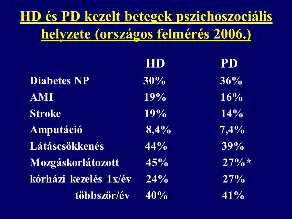 HD és PD kezelt betegek pszichoszociális helyzete (országos felmérés 2006.) HD PD Diabetes NP 30% 36% AMI 19% 16% Stroke 19% 14% Amputáció 8,4% 7,4% L