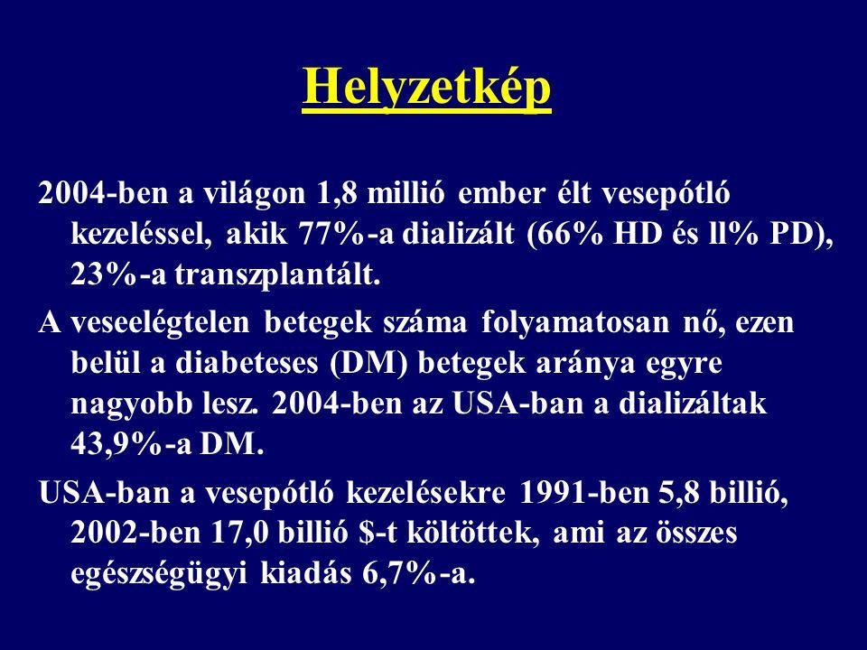 Helyzetkép 2004-ben a világon 1,8 millió ember élt vesepótló kezeléssel, akik 77%-a dializált (66% HD és ll% PD), 23%-a transzplantált. A veseelégtele