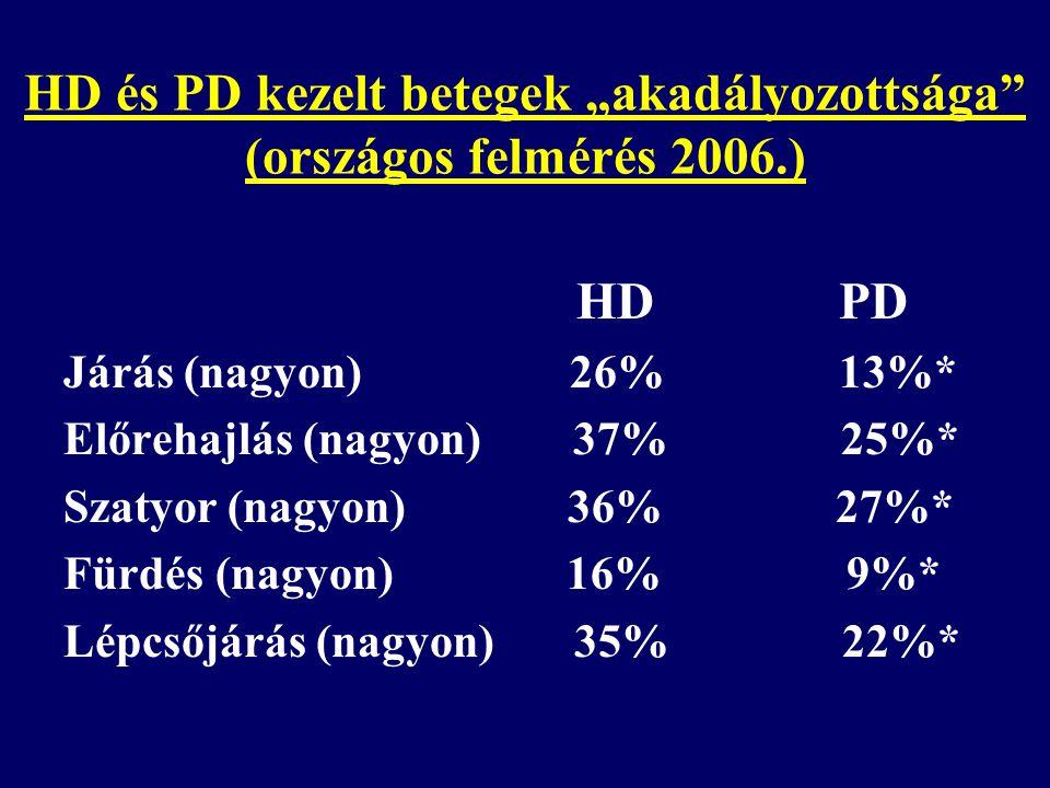 """HD és PD kezelt betegek """"akadályozottsága (országos felmérés 2006.) HD PD Járás (nagyon) 26% 13%* Előrehajlás (nagyon) 37% 25%* Szatyor (nagyon) 36% 27%* Fürdés (nagyon) 16% 9%* Lépcsőjárás (nagyon) 35% 22%*"""