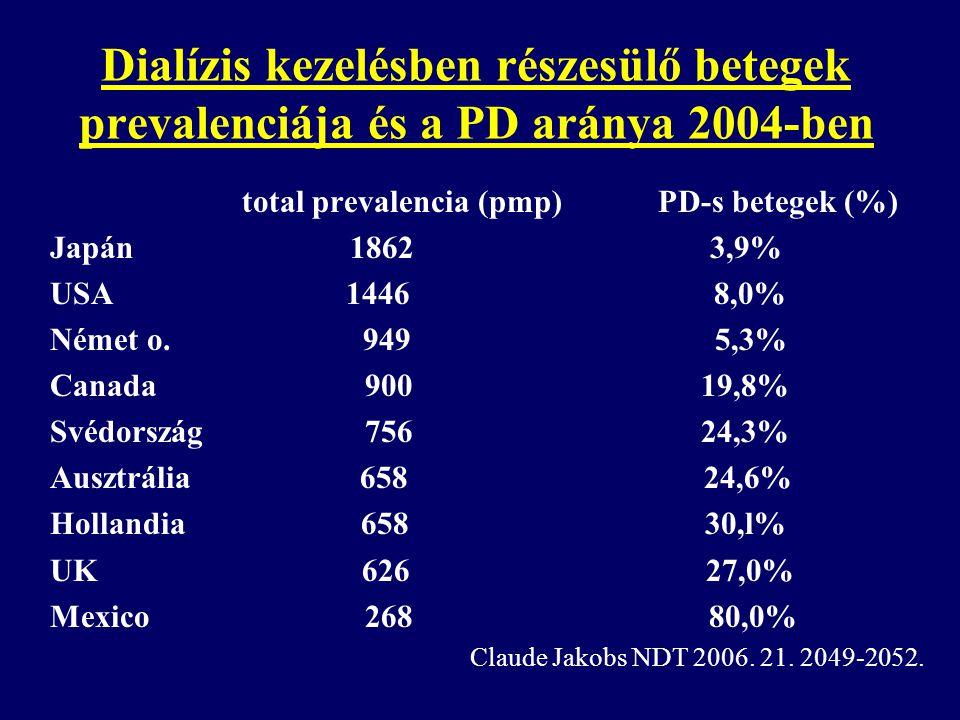 Dialízis kezelésben részesülő betegek prevalenciája és a PD aránya 2004-ben total prevalencia (pmp) PD-s betegek (%) Japán 1862 3,9% USA 1446 8,0% Ném