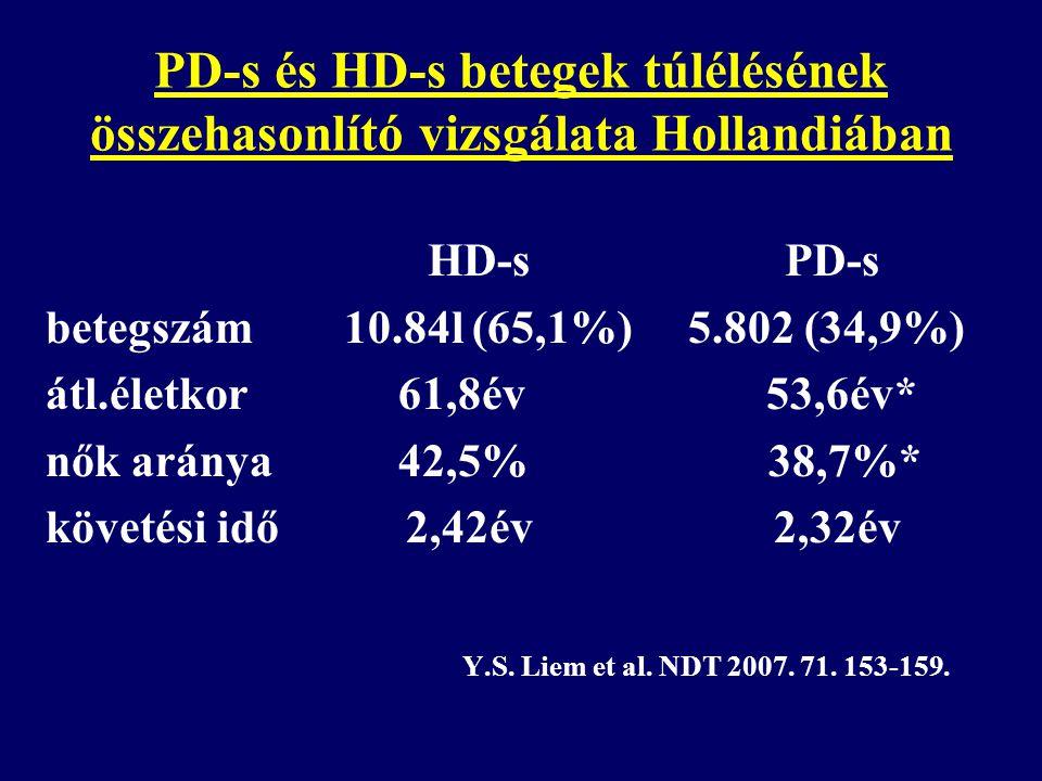 PD-s és HD-s betegek túlélésének összehasonlító vizsgálata Hollandiában HD-s PD-s betegszám 10.84l (65,1%) 5.802 (34,9%) átl.életkor 61,8év 53,6év* nő