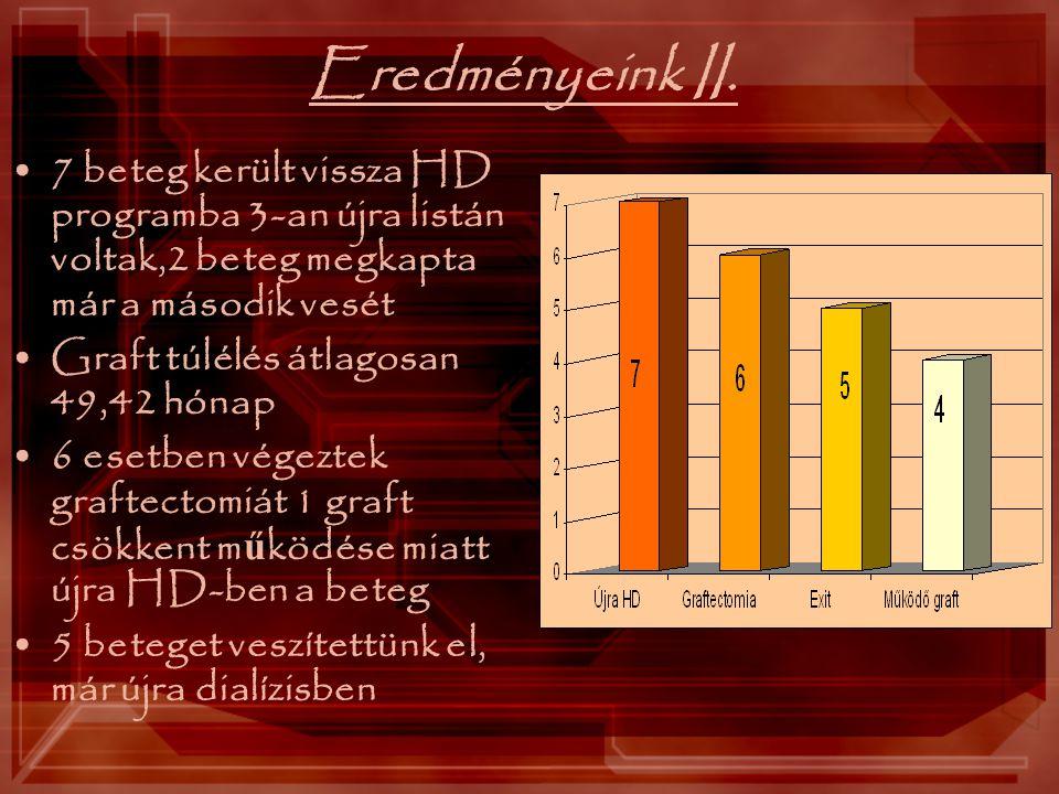 Eredményeink II. 7 beteg került vissza HD programba 3-an újra listán voltak,2 beteg megkapta már a második vesét Graft túlélés átlagosan 49,42 hónap 6