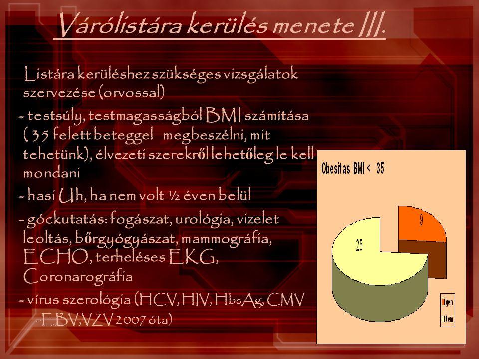 Várólistára kerülés menete III. Listára kerüléshez szükséges vizsgálatok szervezése (orvossal) - testsúly, testmagasságból BMI számítása ( 35 felett b