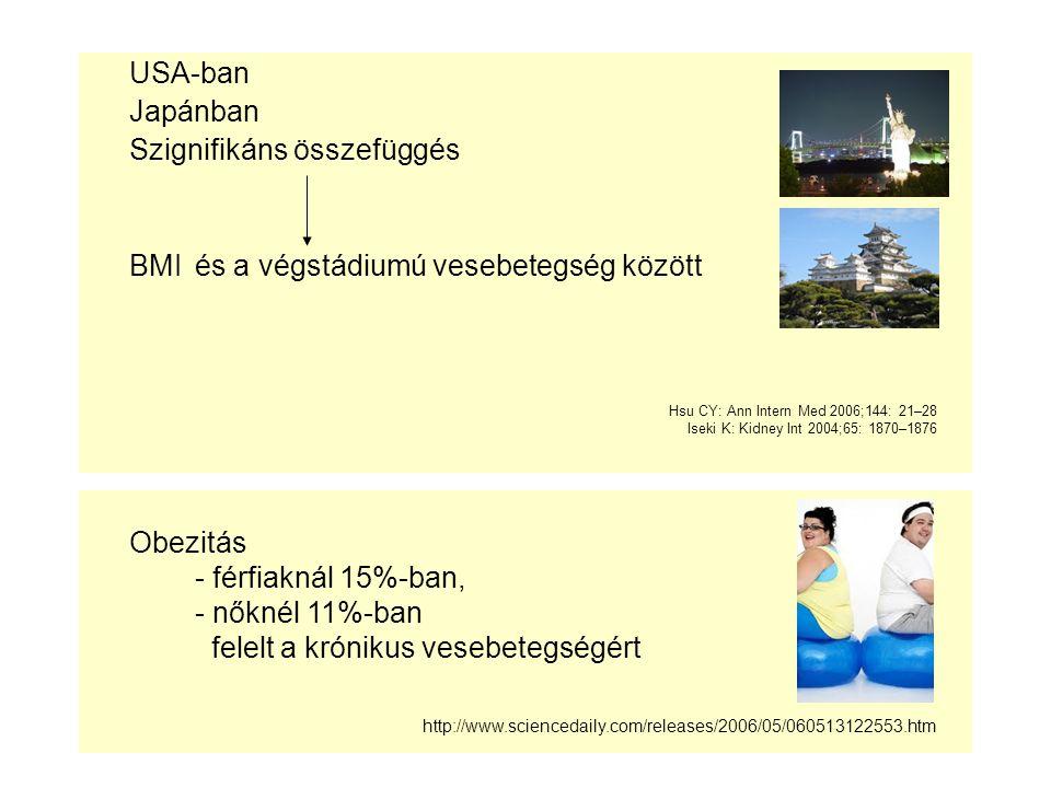 USA-ban Japánban Szignifikáns összefüggés BMI és a végstádiumú vesebetegség között Hsu CY: Ann Intern Med 2006;144: 21–28 Iseki K: Kidney Int 2004;65: