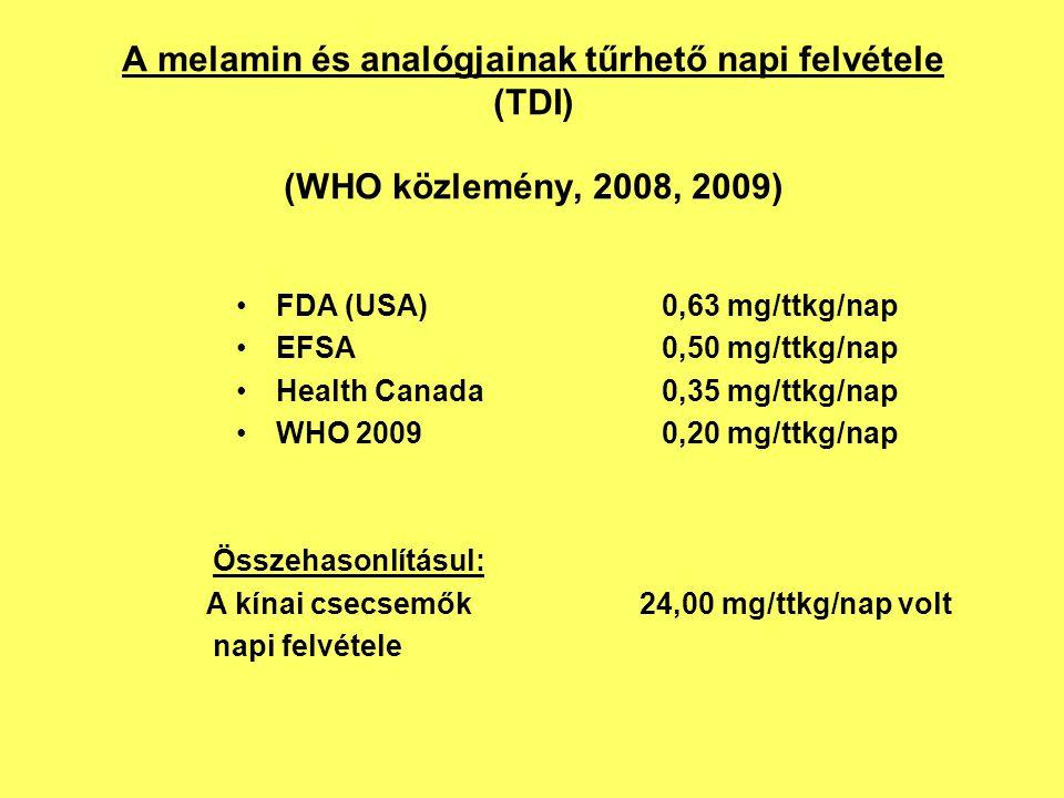 A melamin és analógjainak tűrhető napi felvétele (TDI) (WHO közlemény, 2008, 2009) FDA (USA)0,63 mg/ttkg/nap EFSA0,50 mg/ttkg/nap Health Canada0,35 mg