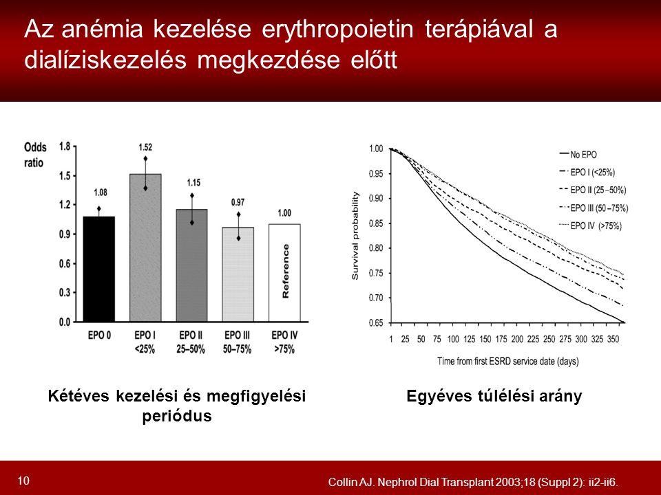 10 Az anémia kezelése erythropoietin terápiával a dialíziskezelés megkezdése előtt Kétéves kezelési és megfigyelési periódus Egyéves túlélési arány Co