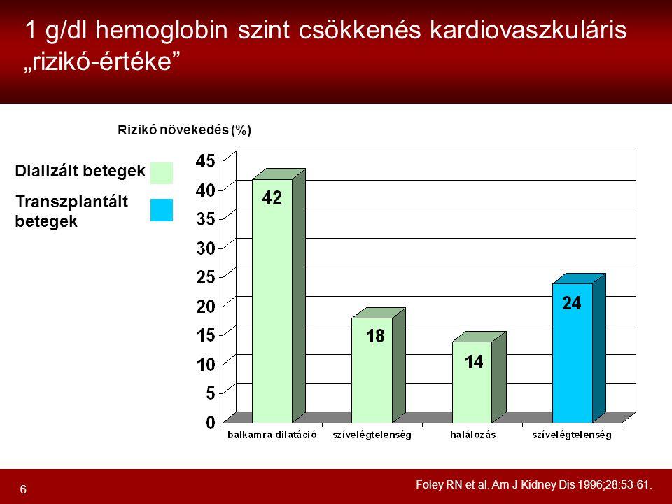 """6 Dializált betegek Transzplantált betegek Foley RN et al. Am J Kidney Dis 1996;28:53-61. 1 g/dl hemoglobin szint csökkenés kardiovaszkuláris """"rizikó-"""
