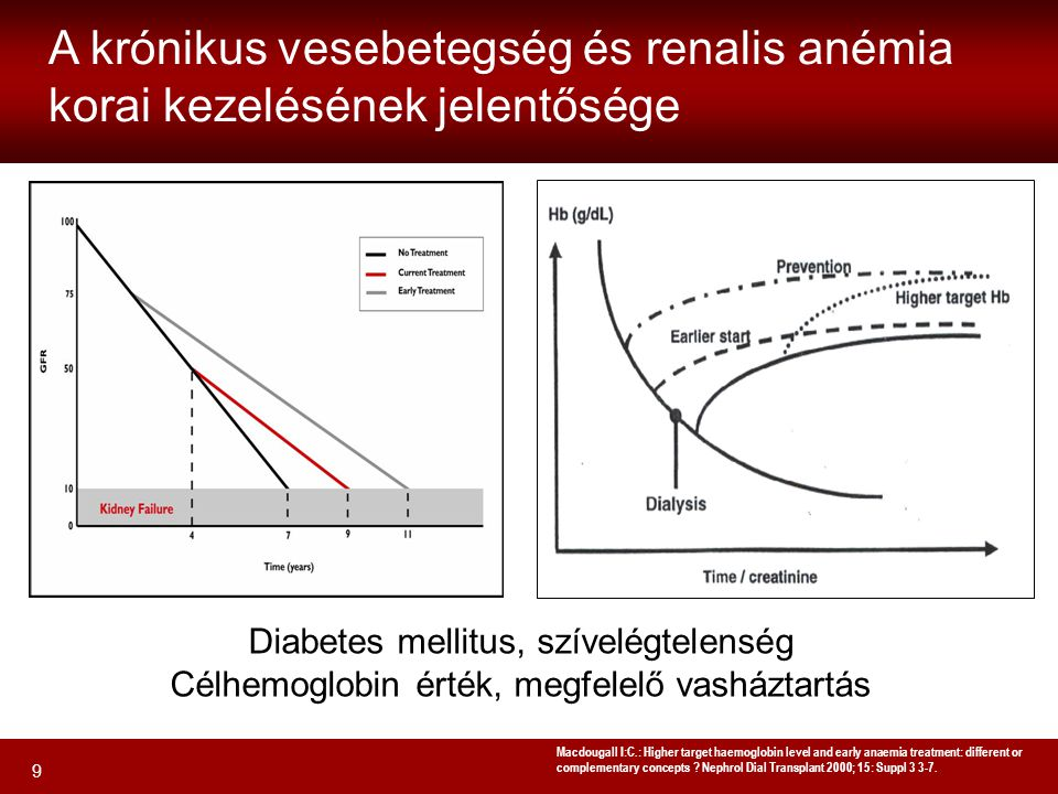 9 A krónikus vesebetegség és renalis anémia korai kezelésének jelentősége Macdougall I:C.: Higher target haemoglobin level and early anaemia treatment