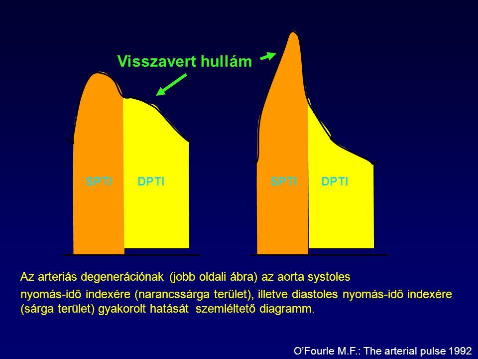 Visszavert hullám Az arteriás degenerációnak (jobb oldali ábra) az aorta systoles nyomás-idő indexére (narancssárga terület), illetve diastoles nyomás-idő indexére (sárga terület) gyakorolt hatását szemléltető diagramm.