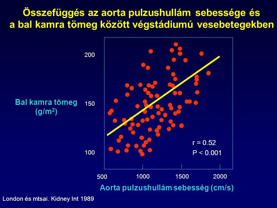 Összefüggés az aorta pulzushullám sebessége és a bal kamra tömeg között végstádiumú vesebetegekben Bal kamra tömeg (g/m 2 ) Aorta pulzushullám sebesség (cm/s) London és mtsai.