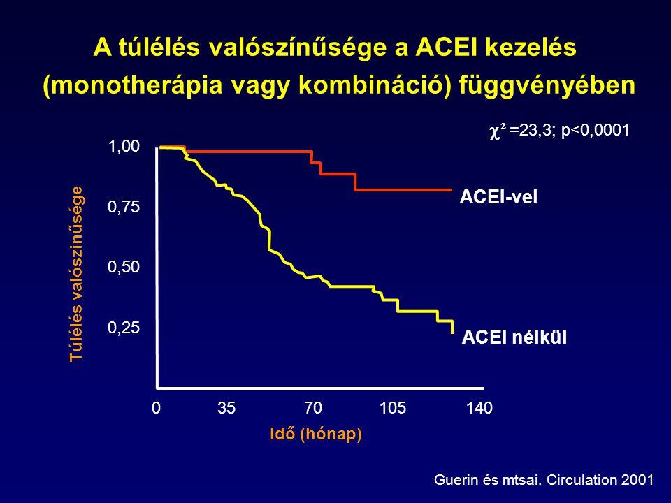 1,00 0,75 0,50 0,25 03570105140 Idő (hónap) A túlélés valószínűsége a ACEI kezelés (monotherápia vagy kombináció) függvényében  ² =23,3; p<0,0001 ACEI-vel ACEI nélkül Guerin és mtsai.