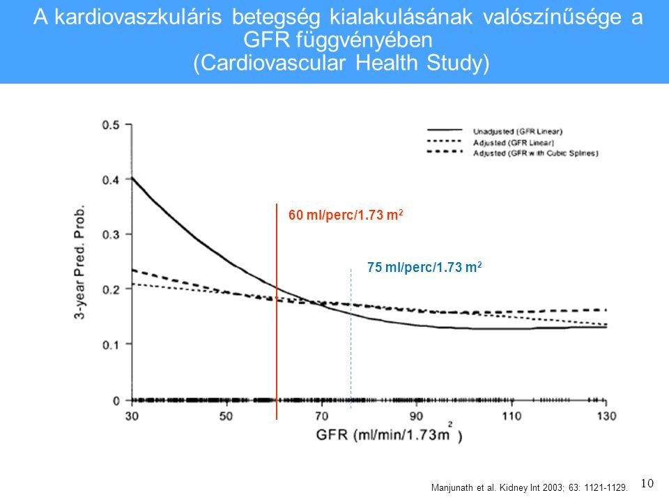 10 A kardiovaszkuláris betegség kialakulásának valószínűsége a GFR függvényében (Cardiovascular Health Study) Manjunath et al.