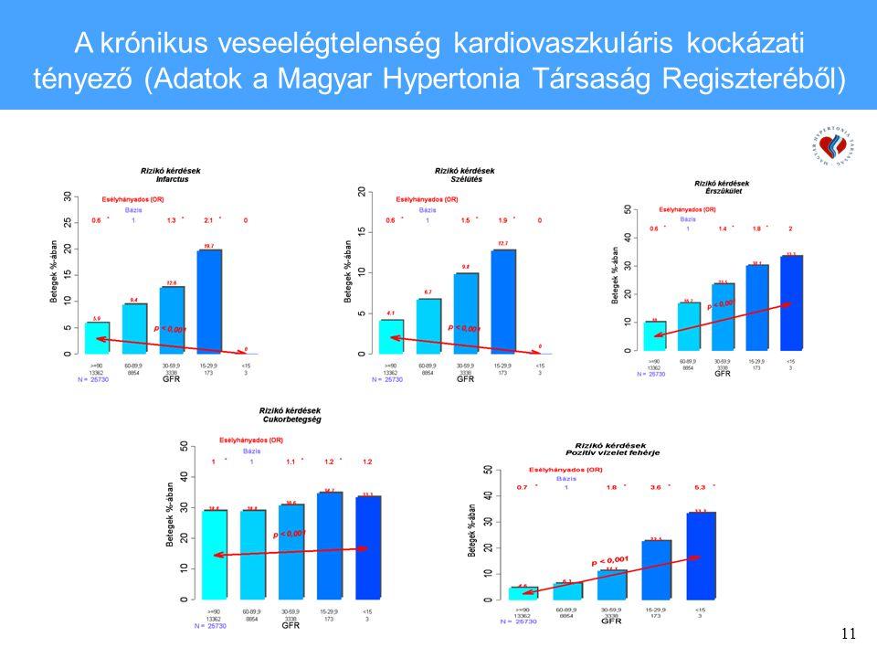 11 A krónikus veseelégtelenség kardiovaszkuláris kockázati tényező (Adatok a Magyar Hypertonia Társaság Regiszteréből)