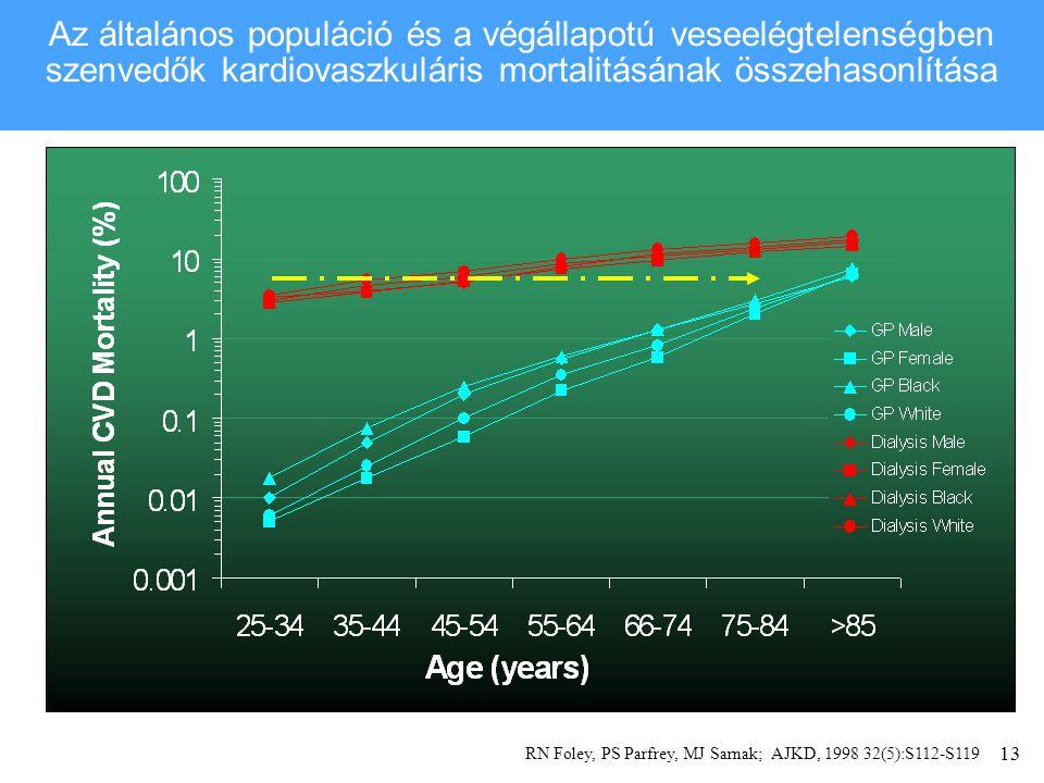 13 Az általános populáció és a végállapotú veseelégtelenségben szenvedők kardiovaszkuláris mortalitásának összehasonlítása RN Foley, PS Parfrey, MJ Sarnak; AJKD, 1998 32(5):S112-S119