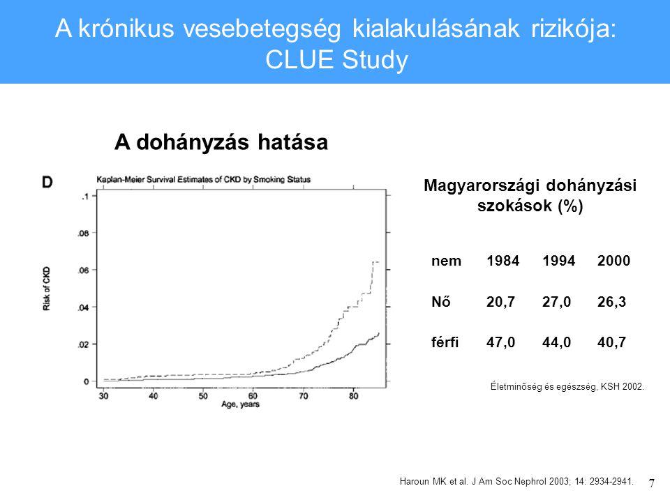 7 A krónikus vesebetegség kialakulásának rizikója: CLUE Study A dohányzás hatása Magyarországi dohányzási szokások (%) nem198419942000 Nő20,727,026,3 férfi47,044,040,7 Életminőség és egészség, KSH 2002.
