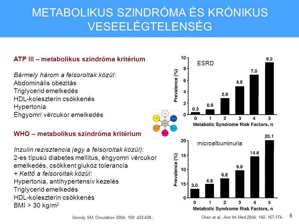 8 METABOLIKUS SZINDRÓMA ÉS KRÓNIKUS VESEELÉGTELENSÉG ATP III – metabolikus szindróma kritérium Bármely három a felsoroltak közül: Abdominális obezitás Triglycerid emelkedés HDL-koleszterin csökkenés Hypertonia Éhgyomri vércukor emelkedés Grundy SM, Circulation 2004; 109: 433-438.; WHO – metabolikus szindróma kritérium Inzulin rezisztencia (egy a felsoroltak közül): 2-es típusú diabetes mellitus, éhgyomri vércukor emelkedés, csökkent glukóz tolerancia + Kettő a felsoroltak közül: Hypertonia, antihypertensiv kezelés Triglycerid emelkedés HDL-koleszterin csökkenés BMI > 30 kg/m 2 Chen et al., Ann Int Med 2004; 140: 167-174.