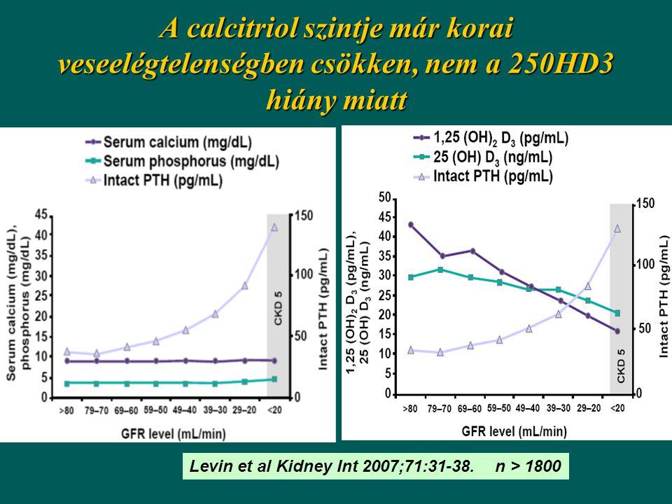 A calcitriol szintje már korai veseelégtelenségben csökken, nem a 250HD3 hiány miatt Levin et al Kidney Int 2007;71:31-38.