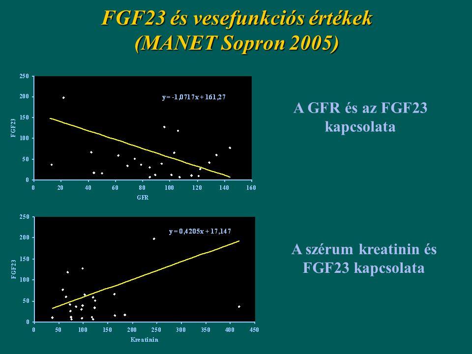 FGF23 és vesefunkciós értékek (MANET Sopron 2005) A GFR és az FGF23 kapcsolata A szérum kreatinin és FGF23 kapcsolata