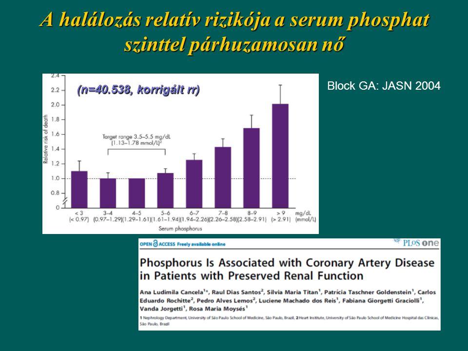 A halálozás relatív rizikója a serum phosphat szinttel párhuzamosan nő Block GA: JASN 2004 (n=40.538, korrigált rr)