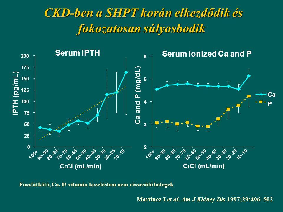Serum iPTH 0 25 50 75 100 125 150 175 200 100+ 90–9980–8970–7960–6950–5940–4930–3920–2910–19 CrCl (mL/min) iPTH (pg/mL) Serum ionized Ca and P 2 3 4 5 6 100+ 90–9980–8970–7960–6950–5940–4930–3920–2910–19 CrCl (mL/min) Ca and P (mg/dL) Ca P CKD-ben a SHPT korán elkezdődik és fokozatosan súlyosbodik CKD-ben a SHPT korán elkezdődik és fokozatosan súlyosbodik Martinez I et al.