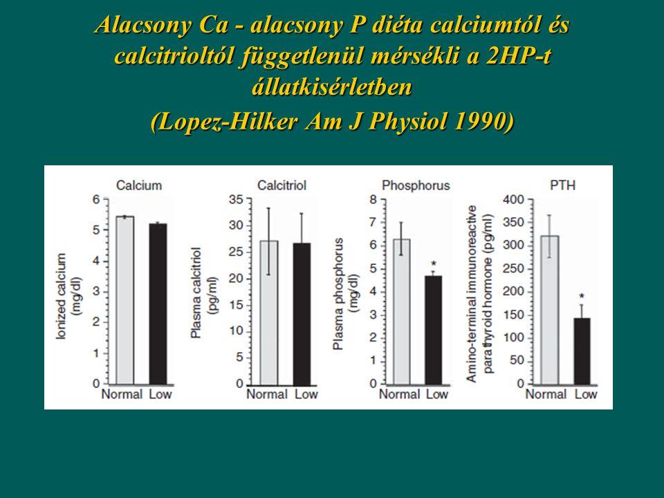 Alacsony Ca - alacsony P diéta calciumtól és calcitrioltól függetlenül mérsékli a 2HP-t állatkisérletben (Lopez-Hilker Am J Physiol 1990)
