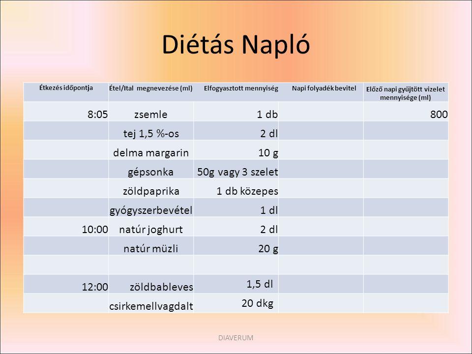 Diétás Napló Étkezés időpontja Étel/Ital megnevezése (ml) Elfogyasztott mennyiség Napi folyadék bevitel Előző napi gyűjtött vizelet mennyisége (ml) 8: