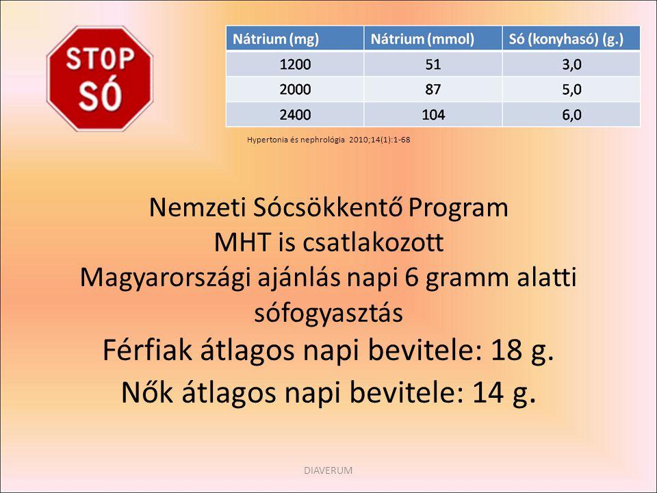 A MHT is csatlakozott a programhoz Hypertonia és nephrológia 2010;14(1):1-68 Nemzeti Sócsökkentő Program MHT is csatlakozott Magyarországi ajánlás nap