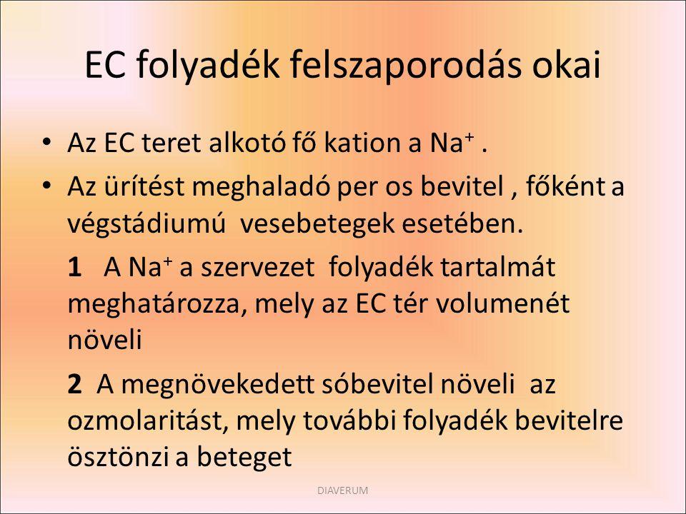 EC folyadék felszaporodás okai Az EC teret alkotó fő kation a Na +. Az ürítést meghaladó per os bevitel, főként a végstádiumú vesebetegek esetében. 1