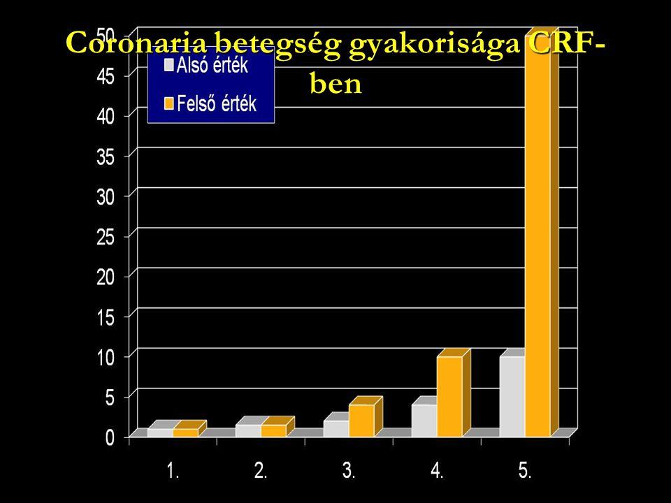 Coronaria betegség gyakorisága CRF- ben