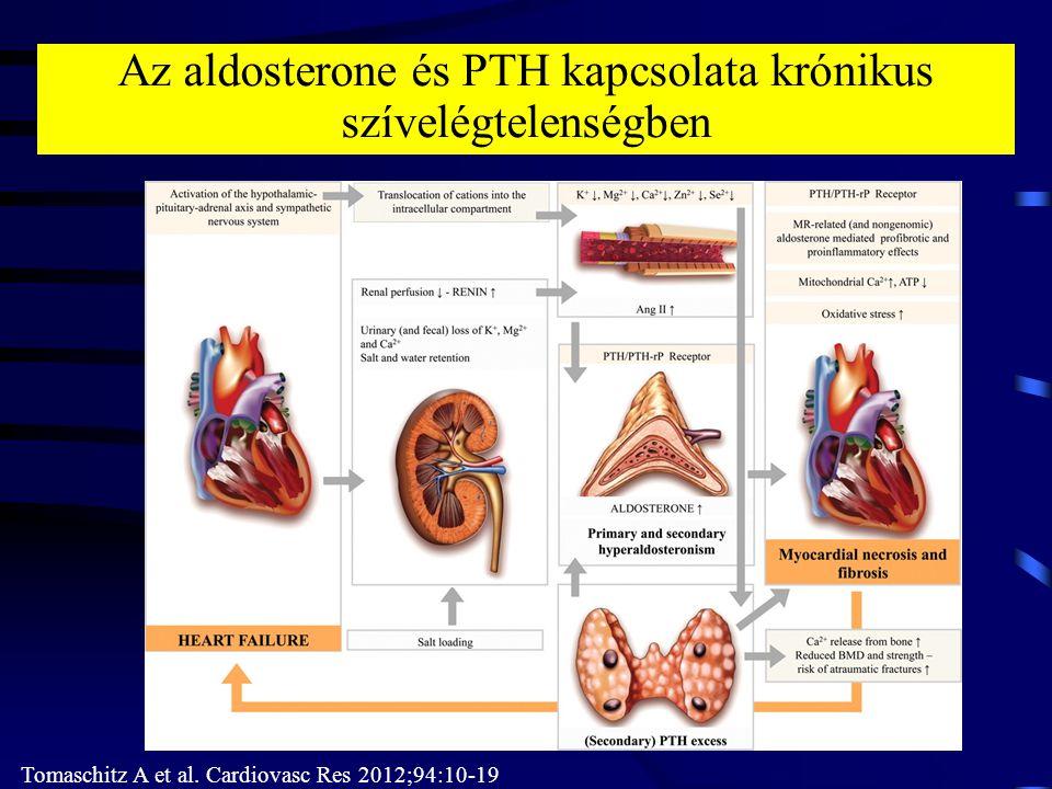 Az aldosterone és PTH kapcsolata krónikus szívelégtelenségben Tomaschitz A et al.
