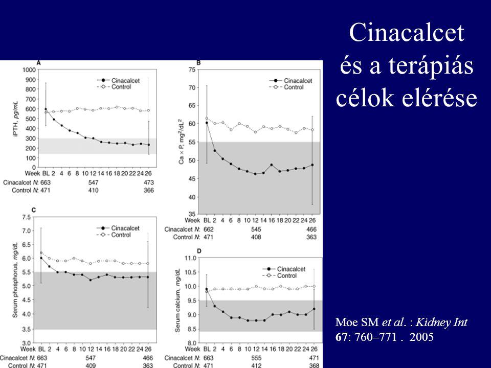 Cinacalcet és a terápiás célok elérése Moe SM et al. : Kidney Int 67: 760–771. 2005