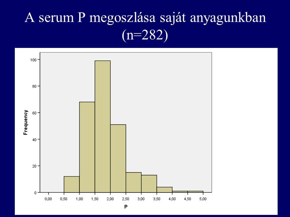 A serum P megoszlása saját anyagunkban (n=282)