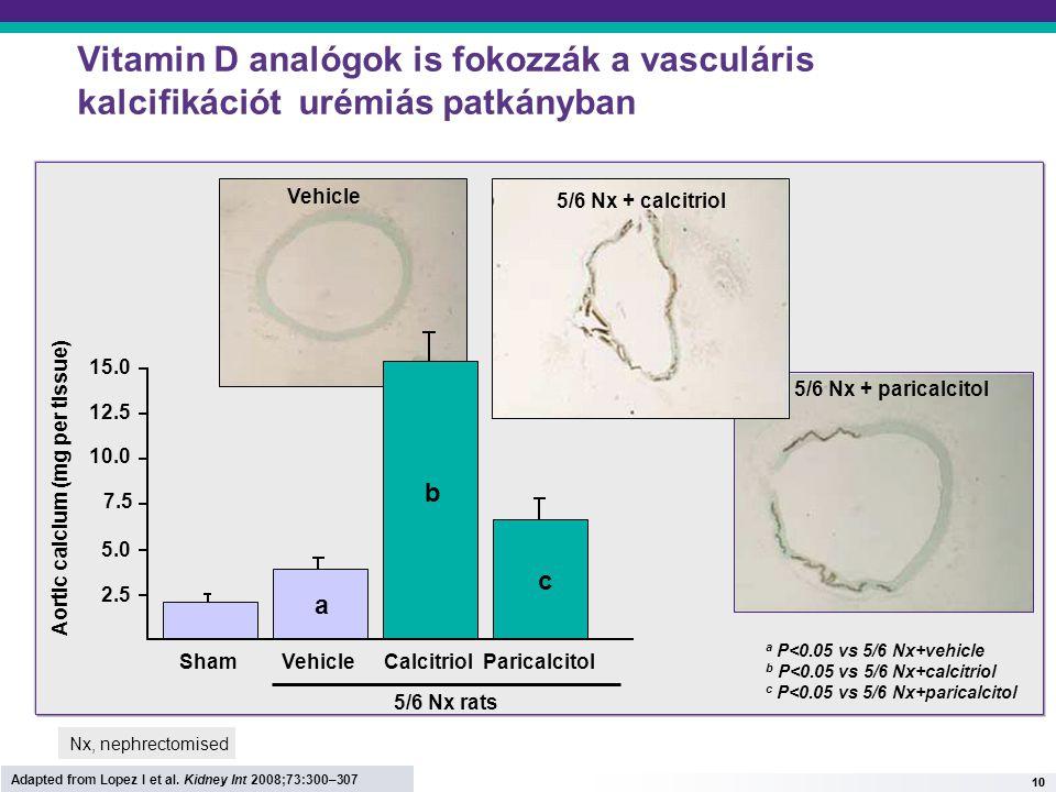 10 Vitamin D analógok is fokozzák a vasculáris kalcifikációt urémiás patkányban Vehicle 5/6 Nx + paricalcitol 7.5 5.0 12.5 2.5 10.0 15.0 ShamVehicleCa