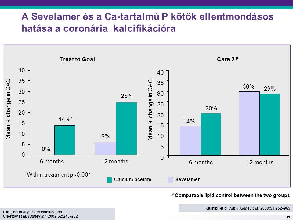 12 A Sevelamer és a Ca-tartalmú P kötők ellentmondásos hatása a coronária kalcifikációra *Within treatment p<0.001 Calcium acetateSevelamer 0% 6% 14%* 25% 0 5 10 15 20 25 30 35 40 6 months12 months Mean % change in CAC Treat to Goal 10 15 20 25 30 35 40 6 months12 months Mean % change in CAC 0 5 20% 14% 29% 30% Care 2 # CAC, coronary artery calcification Chertow et al.