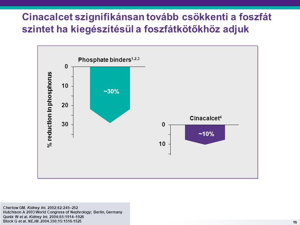 15 Cinacalcet szignifikánsan tovább csökkenti a foszfát szintet ha kiegészítésül a foszfátkötőkhöz adjuk Phosphate binders 1,2,3 30 20 10 0 % reductio