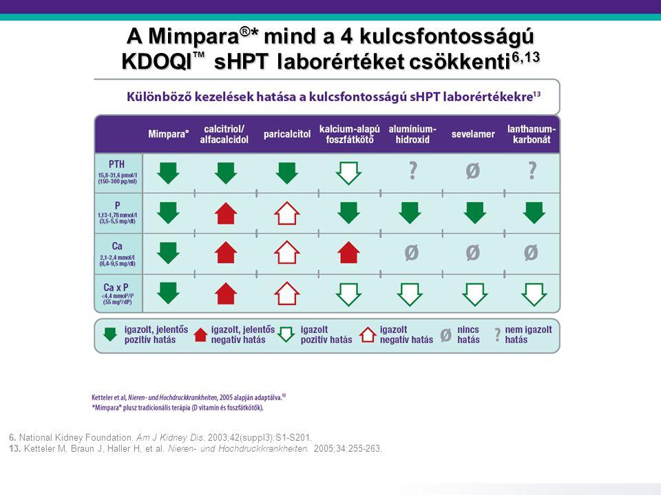 A Mimpara ® * mind a 4 kulcsfontosságú KDOQI ™ sHPT laborértéket csökkenti 6,13 6. National Kidney Foundation. Am J Kidney Dis. 2003;42(suppl3):S1-S20