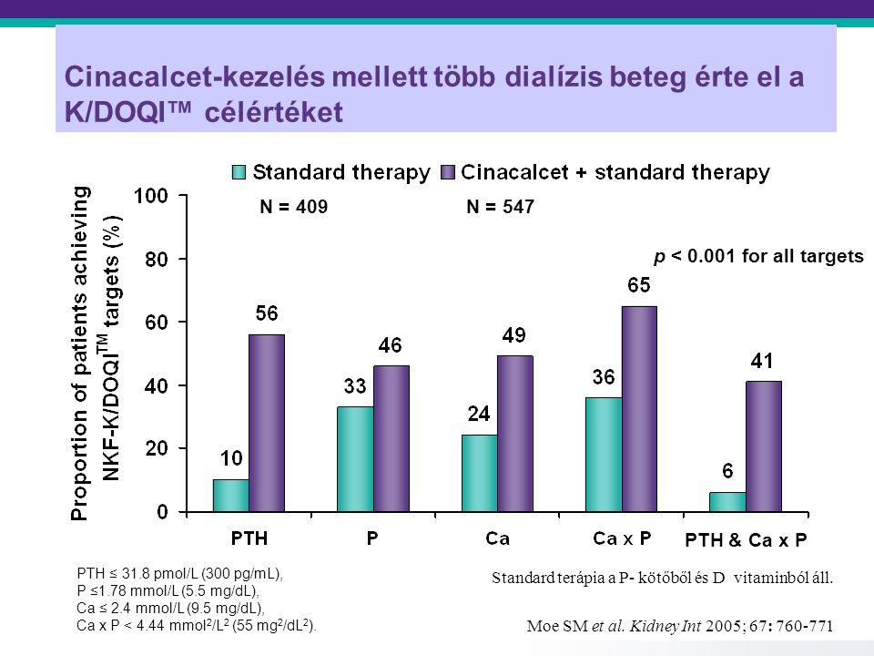 Cinacalcet-kezelés mellett több dialízis beteg érte el a K/DOQI™ célértéket PTH ≤ 31.8 pmol/L (300 pg/mL), P ≤1.78 mmol/L (5.5 mg/dL), Ca ≤ 2.4 mmol/L