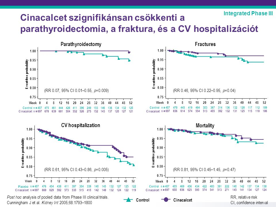 Cinacalcet szignifikánsan csökkenti a parathyroidectomia, a fraktura, és a CV hospitalizációt Integrated Phase III Week Event-free probability 0481216202428323640444852 0.75 0.95 1.00 n = 487475461444426396240153146136134132128411 Control n = 697670639601584526275152143137128127121552 Cinacalcet 0.90 0.85 0.80 Parathyroidectomy Fractures Week Event-free probability 0481216202428323640444852 0.75 0.95 1.00 n = 487 Control n = 697 Cinacalcet 0.90 0.85 0.80 470445419404367314136132120117112109383 656614574554485392132131125115110106513 CV hospitalization Mortality Week Event-free probability 0481216202428323640444852 0.75 0.95 1.00 n = 487 Placebo n = 697 Cinacalcet 0.90 0.85 0.80 476454430411384339148145132127125122397 660629592573515418142140132124122119538 Week Event-free probability 0481216202428323640444852 0.75 0.95 1.00 n = 487485469456434403391222148142137134130422 Control n = 697688656625595541513271145141134127124574 Cinacalcet 0.90 0.85 0.80 Post hoc analysis of pooled data from Phase III clinical trials.