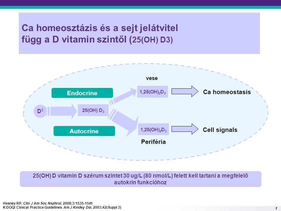 777 Ca homeosztázis és a sejt jelátvitel függ a D vitamin szintől ( 25(OH) D3) 25(OH) D 3 1,25(OH) 2 D 3 Ca homeostasis Cell signals Endocrine Autocrine D3D3 vese Periféria 25(OH) D vitamin D szérum szintet 30 ug/L (80 nmol/L) felett kell tartani a megfelelő autokrin funkcióhoz Heaney RP.