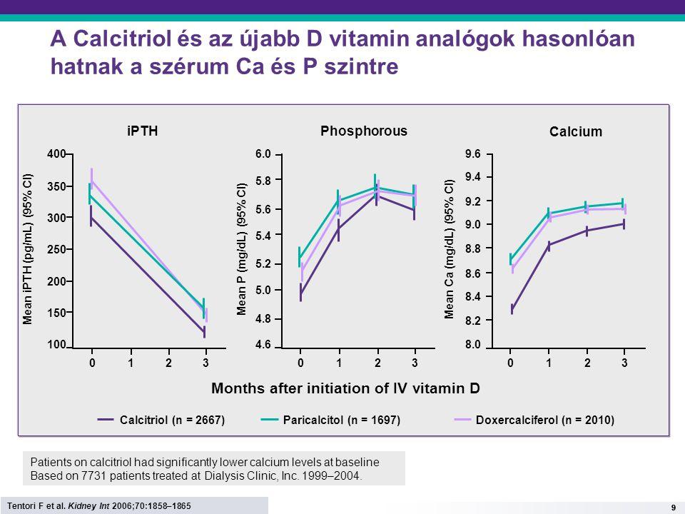 10 Vitamin D analógok is fokozzák a vasculáris kalcifikációt urémiás patkányban Vehicle 5/6 Nx + paricalcitol 7.5 5.0 12.5 2.5 10.0 15.0 ShamVehicleCalcitriolParicalcitol 5/6 Nx rats Aortic calcium (mg per tissue) 5/6 Nx + calcitriol Adapted from Lopez I et al.