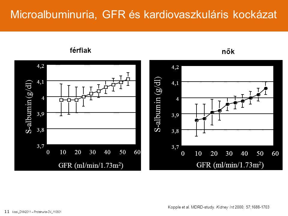 11 kissi_DNN2011 – Proteinuria-CV_110601 S-albumin (g/dl) férfiak nők Kopple et al. MDRD-study. Kidney Int 2000; 57;1688-1703 S-albumin (g/dl) férfiak